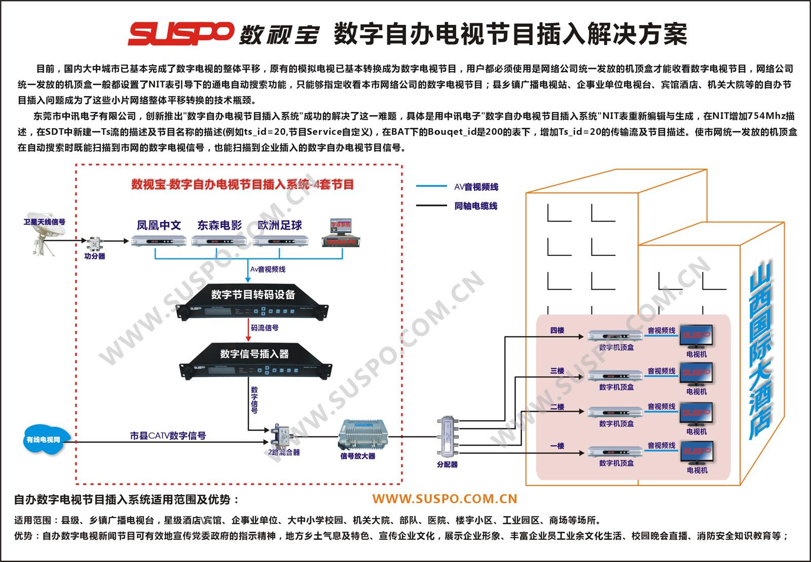 邻频调制器_QAM调制器_SC3100_数字QAM调制器_自办节目插入器-数视宝SUSPO